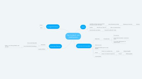 Mind Map: Das Kreislauf- und Gefäßsystem