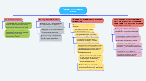 Mind Map: Общая классификация рисков
