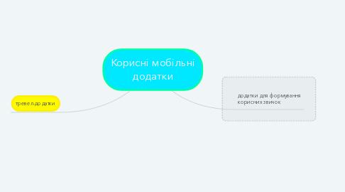 Mind Map: Корисні мобільні додатки