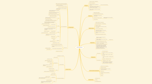 Mind Map: LEPTOSPIROSE
