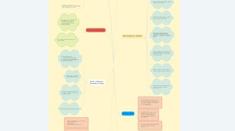 Mind Map: Vektori
