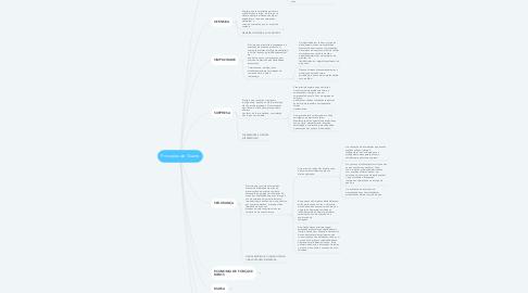 Mind Map: Princípios de Guerra