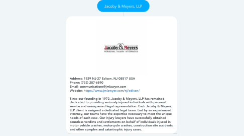 Mind Map: Jacoby & Meyers, LLP