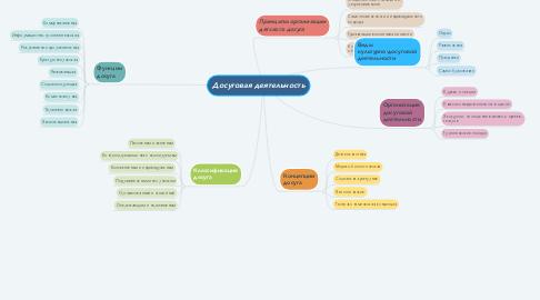 Mind Map: Досуговая деятельность
