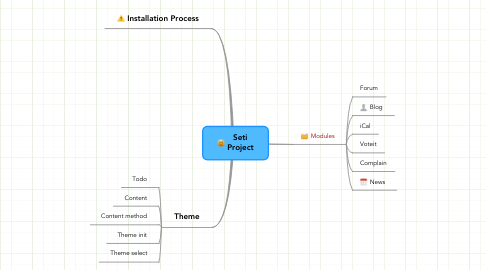 Mind Map: Seti Project