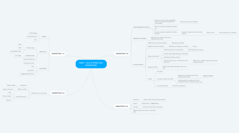 Mind Map: NIKE Y SUS ETAPAS DEL MARKETING