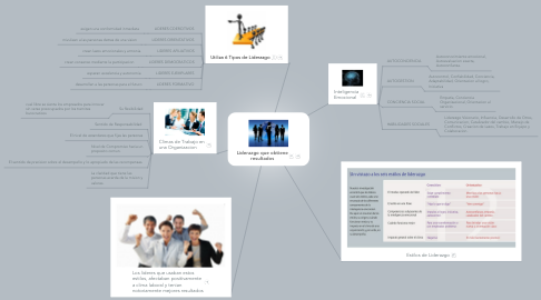 Mind Map: Liderazgo que obtiene resultados