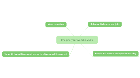 Mind Map: Imagine your world in 2050