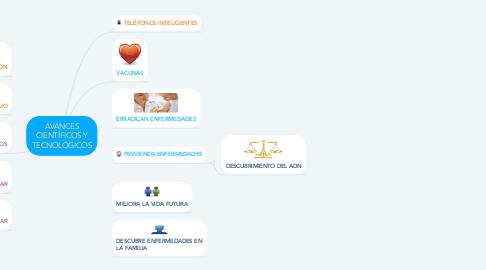 Mind Map: AVANCES CIENTÍFICOS Y TECNOLÓGICOS