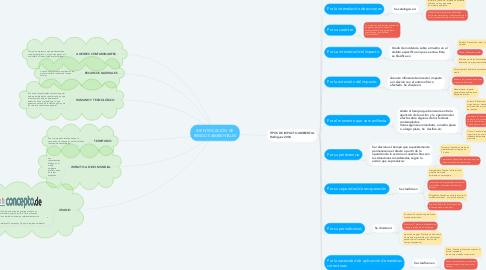 Mind Map: IDENTIFICACION DE RIESGOS AMBIENTALES