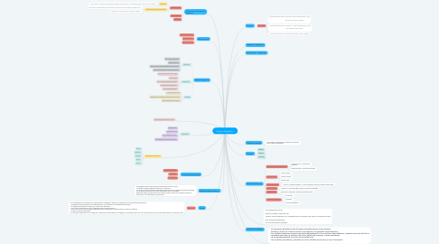 Mind Map: Sistema Digestivo I