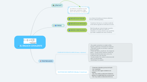 Mind Map: EL ENLACE COVALENTE