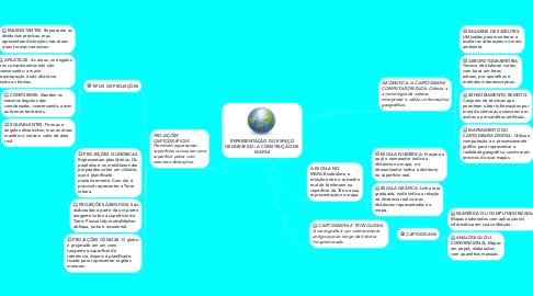 Mind Map: REPRESENTAÇÃO DO ESPAÇO GEOGRÁFICO: A CONSTRUÇÃO DE MAPAS