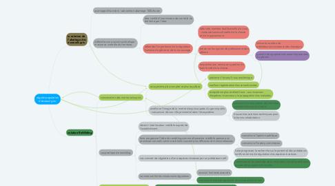 Mind Map: réguler population d'écureuil gris