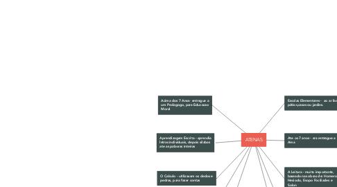Mind Map: ATENAS