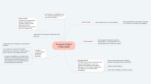 Mind Map: Friedrich Fröbel (1782-1852)