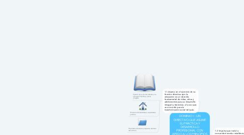 Mind Map: DOMINIO I : UN DIRECTIVO QUE ASUME SU PRÁCTICA Y DESARROLLO PROFESIONAL CON APEGO A LOS PRINCIPIOS FILOSÓFICOS, ÉTICOS Y LEGALES DE LA EDUCACIÓN MEXICANA