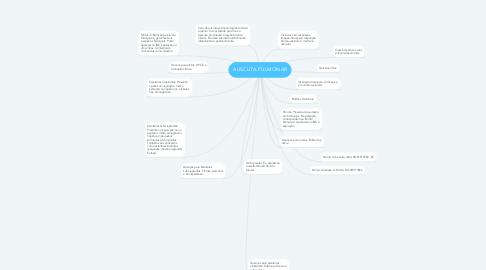 Mind Map: AUSCUTA PULMONAR