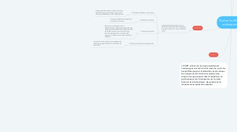 Mind Map: Évaluer les Risques professionnels