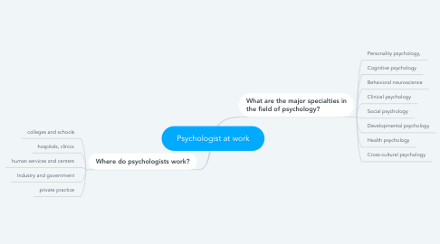Mind Map: Psychologist at work