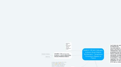 Mind Map: MARCO TÉCNICO (Modelo Inclusión Social Ámbito Penitenciario - Tratamiento Comunitario Basado en Prisión)
