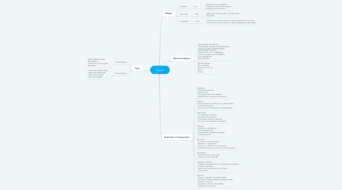 Mind Map: Câncer