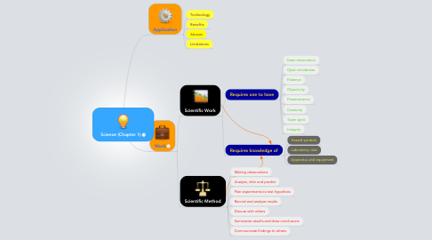 Mind Map: Science (Chapter 1)