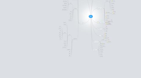 Mind Map: Eden