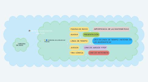 Mind Map: MAPA DE NAVEGACIÓN DEL BLOG