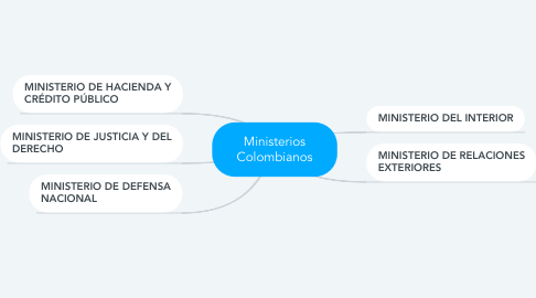 Mind Map: Ministerios Colombianos