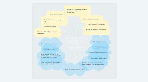Mind Map: FRECUENTES PROBLEMAS DE DESPERDICIO DE MATERIA PRIMA EN LA ESCUELA GASTRONÓMICA SENA-TUNJA