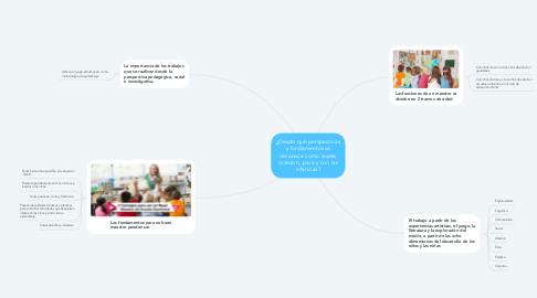 Mind Map: ¿Desde qué perspectivas y fundamentos se reconoce como sujeto maestro, para y con las infancias?