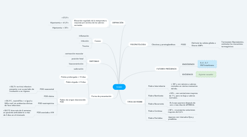 Mind Map: FIEBRE