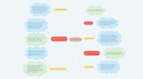 Mind Map: KAPITAL DRUŠTVA