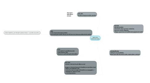 Mind Map: MEDICINA  PREVIDENCIÁRIA