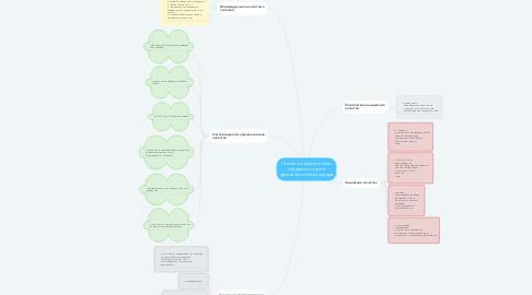 Mind Map: Психологический анализ лидерских качеств организационного лидера