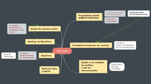 Mind Map: John Locke