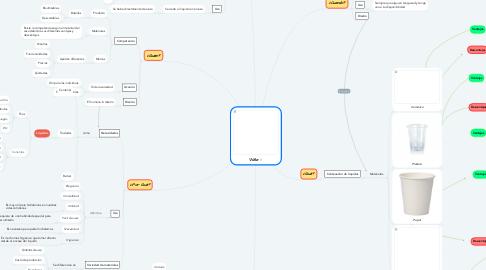 Mind Map: Vaso