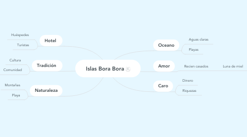 Mind Map: Islas Bora Bora