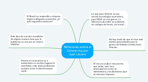 Mind Map: Reflexiones sorbre el Coronavirus por Juan Lizcano