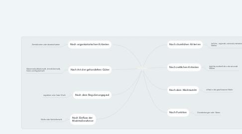 Mind Map: Marktarten