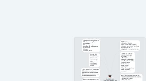 Mind Map: MANEJO DE COMPORTAMIENTO DEL NIÑO HASTA LA ADOLESCENCIA