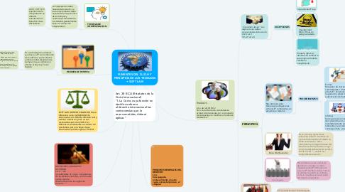 Mind Map: FUNENTES DEL D.I.D.H Y PRINCIPIOS DE LOS TRATADOS + SOFT LAW
