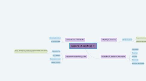 Mind Map: Aspectos Cognitivos (1)