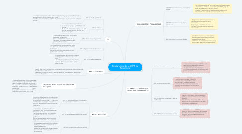 Mind Map: Reglamento de la UEFA de fútbol sala