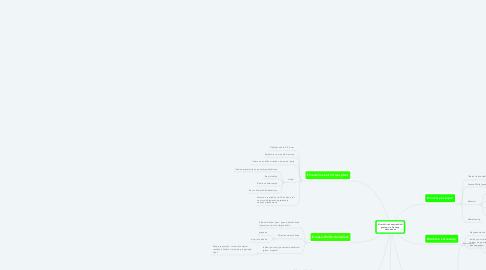 Mind Map: Kirurški i rekonstruktivni postupci u liječenju dekubitusa