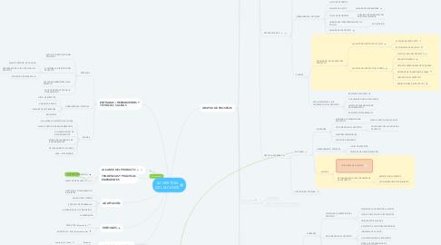 Mind Map: 02. GESTIÓN DEL ALCANCE