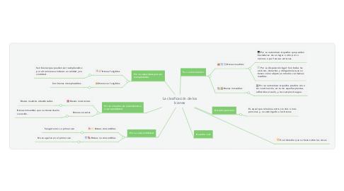 Mind Map: La clasificación de los bienes