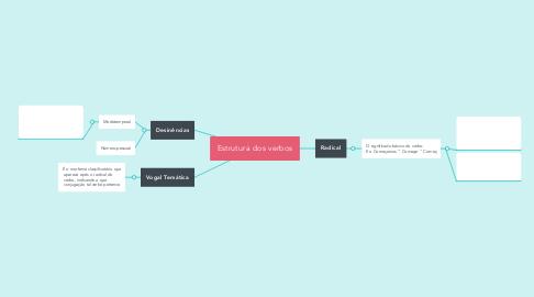 Mind Map: Estrutura dos verbos