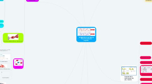 """Mind Map: CORRIENTES ELECTRICAS """"Flujo de particulas cargadas"""""""